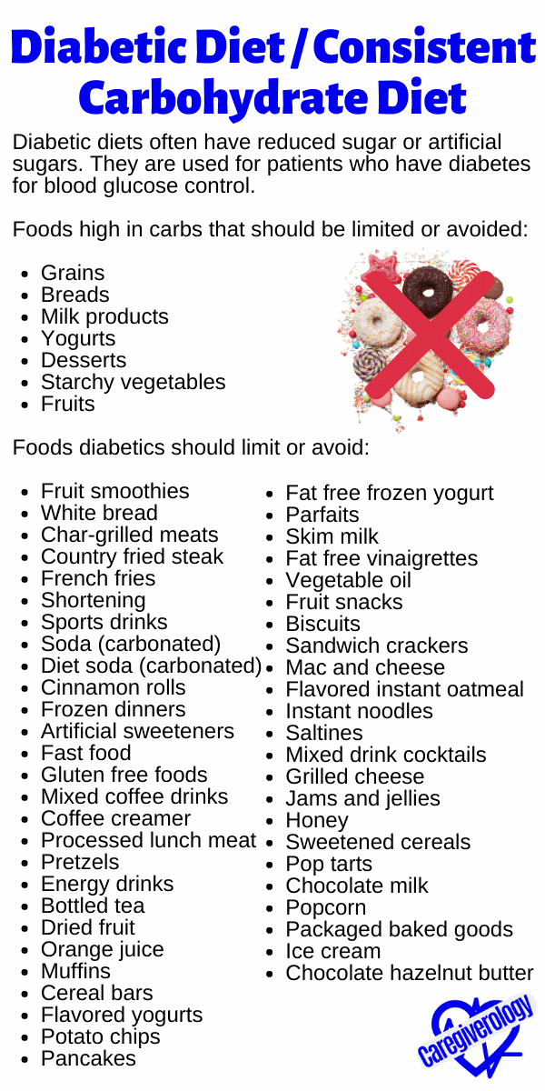 Diabetic Diet / Consistent Carbohydrate Diet