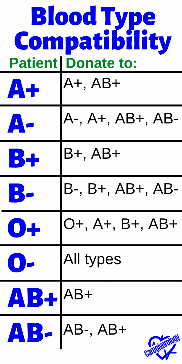 Blood Type Compatibility: Donate