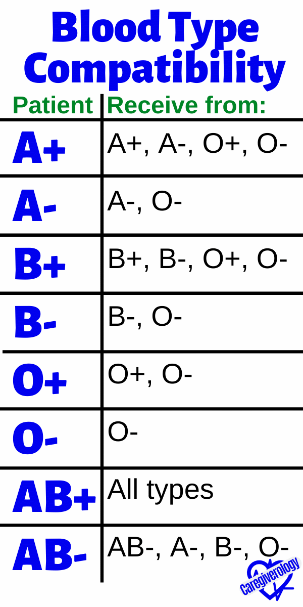 Blood Type Compatibility: Receive