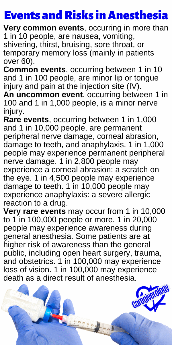 Events and Risks in Anesthesia