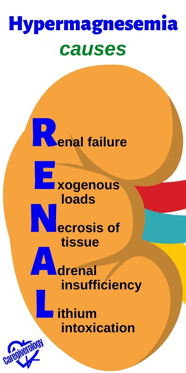 Hypermagnesemia, Causes: RENAL mnemonic