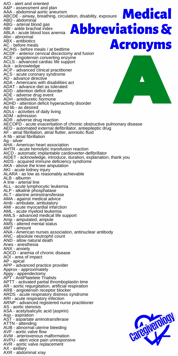 Medical Abbreviations and Acronyms A