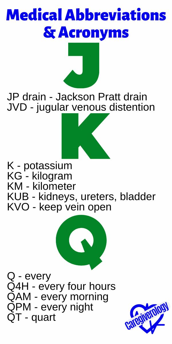 Medical Abbreviations and Acronyms J, K, Q