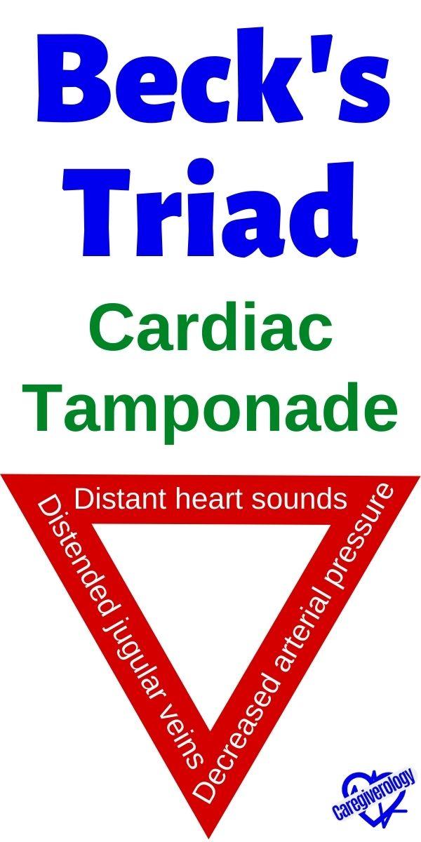 Beck's Triad of Acute Cardiac Tamponade