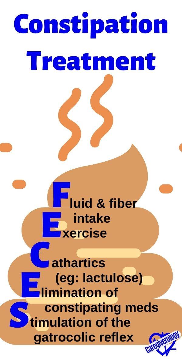 Constipation Treatment FECES mnemonic