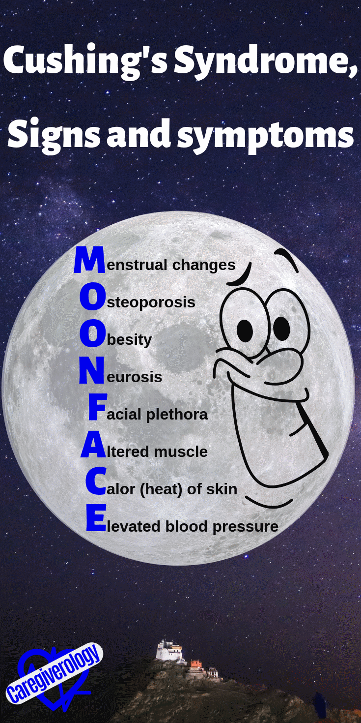 Cushing's syndrome, signs and symptoms mnemonic: MOON FACE